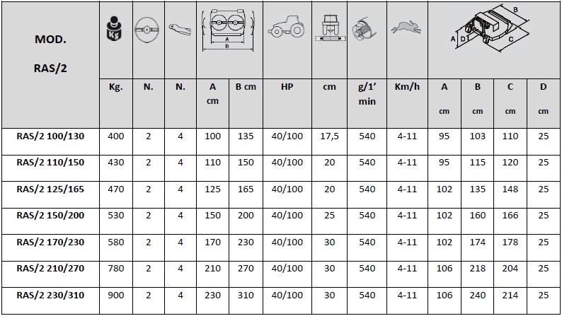 tabela ras 2