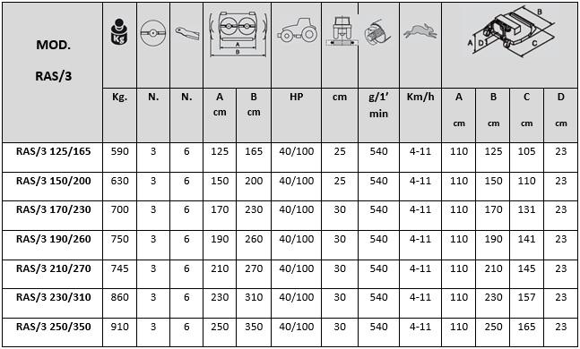 tabela ras 3